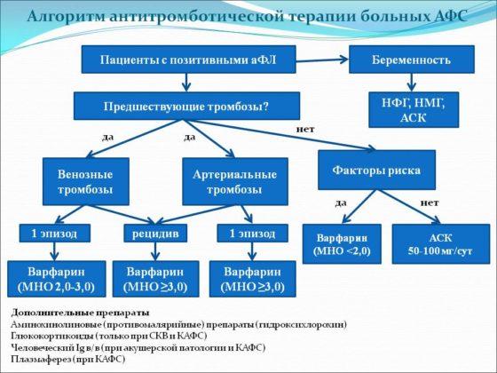 схема терапии